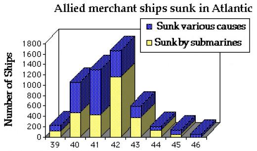 Atlantic Ship Sinkings