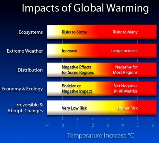 dire predictions global warming With regard to global average temperatures, the intergovernmental panel on  climate change's fourth assessment report in 2007 noted that.