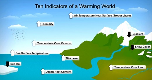http://commons.wikimedia.org/wiki/File%3ADiagram_showing_ten_indicators_of_global_warming.pn