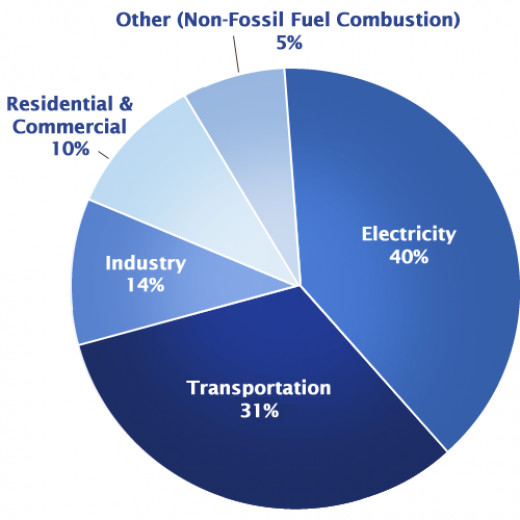 1990-2010 global greenhouse gas emissions sources
