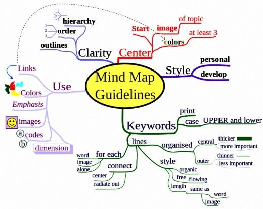Conventional Mind Map done the hard way