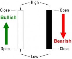 Candlestick Trading - Tips and Tricks for Reading Candlestick Charts