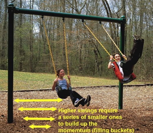 The swings required to gain velocity to overcome gravity