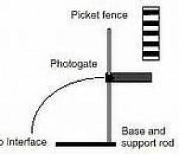 Picket Fence Method