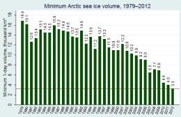 Arctic Sea Ice Volume at annual minimum, 1979-2012.  Graph courtesy L. Hamilton.