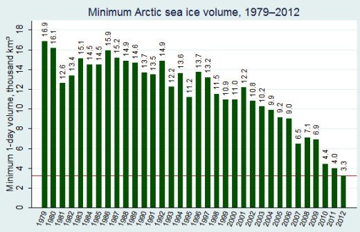 Arctic Sea Ice Volume at annual minimum, 1979-2012.  Graph courtesy L. Hamilton.