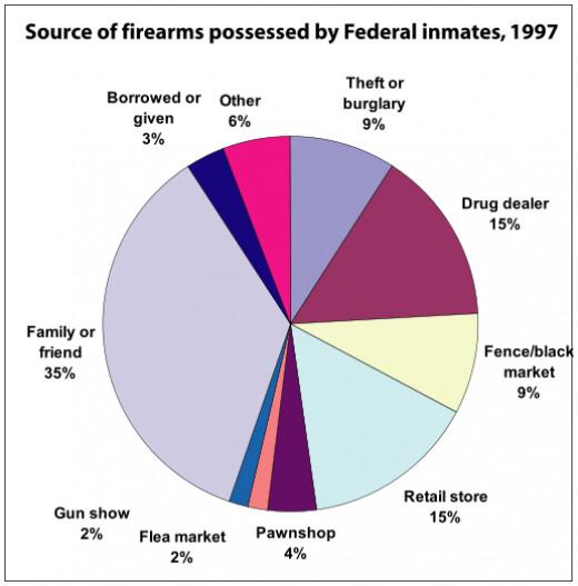Gun Violence Statistics by State 2014