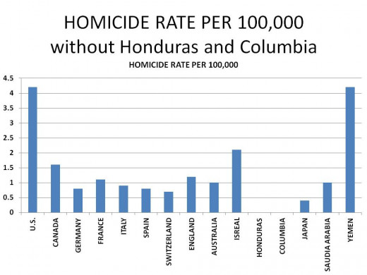 WORLDWIDE HOMICIDES PER 100,000 WITH HONDURAS AND COLOMBIA SUPPRESSED: CHART 4