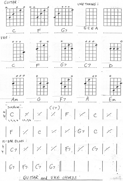 Ukelele Chords for guitar players
