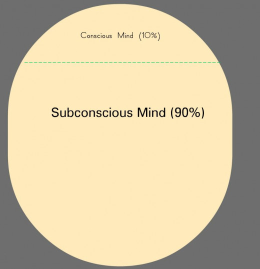 The Centres of the Mind