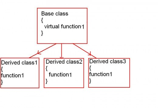 Polymorphism using virtual functions