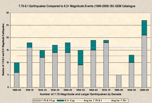 Breakdown of 7.75-8.14 and 8.15+ magnitude earthquakes worldwide from 1900-2009 broken down by decade (data extracted from the ISC-GEM catalogue with the chart produced by the author).