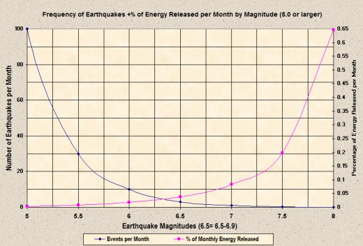 Comparing the monthly averages of worldwide seismic events from 5.0 magnitude upward to the energy that all events within each 1/2 magnitude range releases (data extracted from USGS/NEIC with the chart produced by the author).