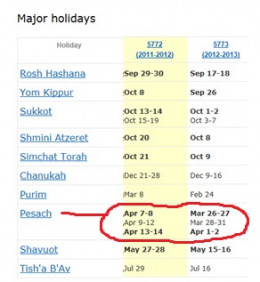 Jewish dates