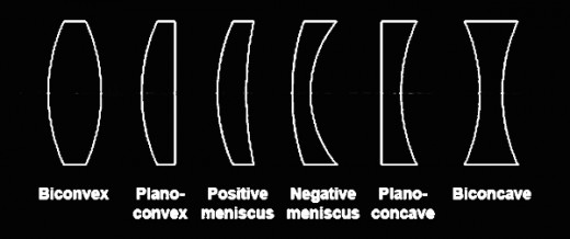 Types of simple lenses