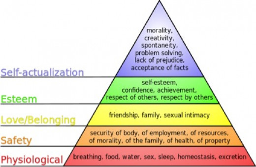 Abraham Maslow Pyramid