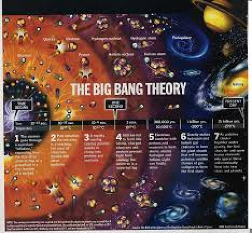 The big bang theory is a theory that assumes that a very long time ago there was a big explosion in the universe and from this big bang the universe was formed, it was spontaneous, so there was no need of a creator like God?