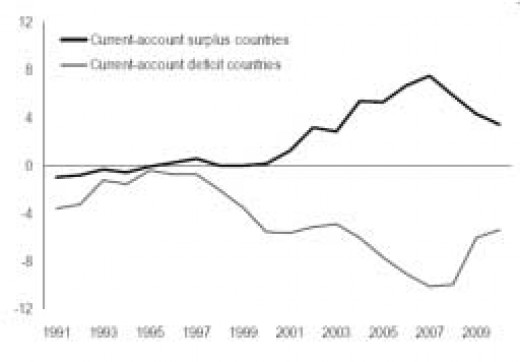 Compares surplus countries and their increasing surplus with the reflecting shortage countries with their declining economies