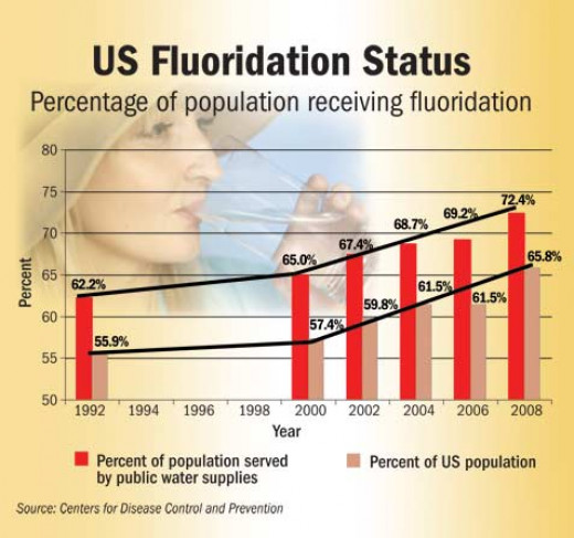 This graph shows that not all people receive fluoride in their drinking water. By 2008, between 65 and 66 percent were.