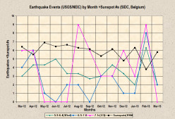 Earthquake Weather Report for March-April 2013