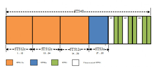 SONET Bandwidth Profile with Conteguous Concatenation