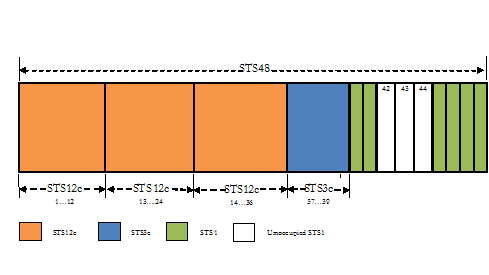 SONET Bandwidth Profile with Time Slot Alignment