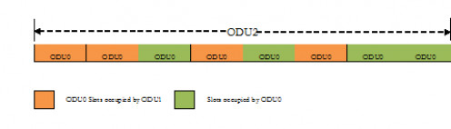 ODTU2.ts with ODU0 tributary slots