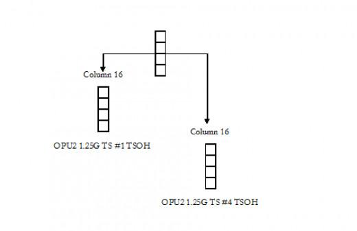 mapping of ODTU12 overhead to OPU2 1.25G TS #1, 4 TSOH's