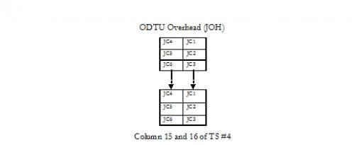 ODTU Overhead