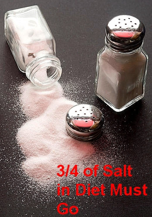 Salt Intake Needs to be Reduced to 25% of Current Levels