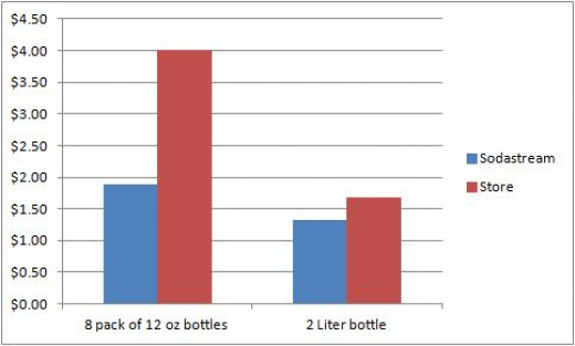 Graph: Making soda with Sodastream is cheaper than buying soda at a store