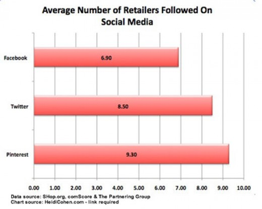 Retailer following social media