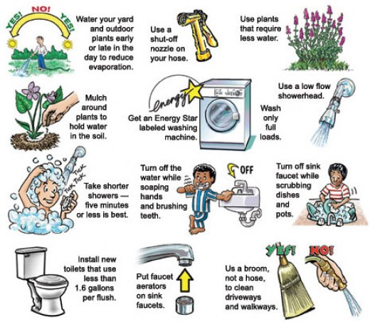 An infographic of ways to conserve water at home