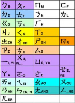 Mandarin Chinese Phonemes