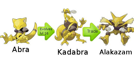 Abra Evolution Chart