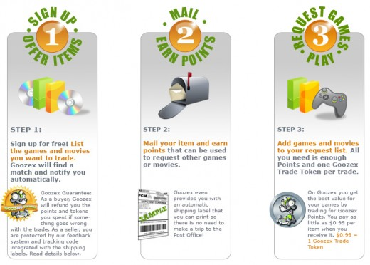 An overview of how Goozex works, as provided from their website.  Unfortunately the website no longer exists.