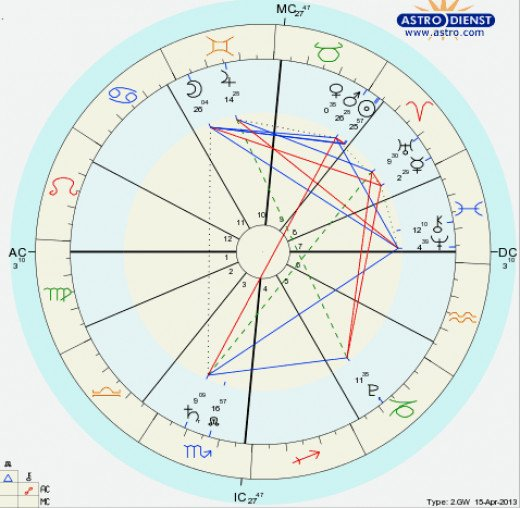 "The chart shows the Sun conjunct Mars and a ""Yod"" or ""Finger of God "" configuration pointing through Saturn in the 3rd house. The bomber or bombers wanted publicity."