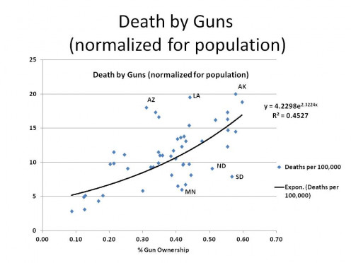 GUN DEATHS per 100,000 vs % GUNS BY STATE (normalized for population) - GRAPH 4