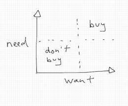 Needs Vs Wants in Buying Behaviour