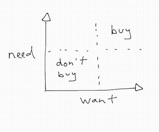 Needs Vs Wants in Buying Behaviour
