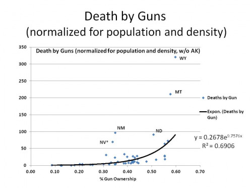 GUN DEATHS per 100,000 vs % GUNS BY STATE (normalized for population and density, w/o AK) - GRAPH 4