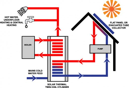 A diagram of a typical domestic solar thermal system installation.