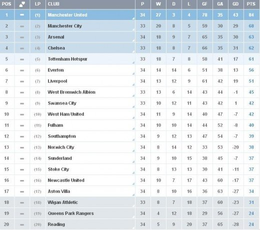 See all 31 photos for 06 07 premier league table