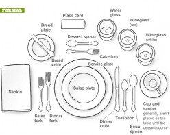 Eating Utensil Etiquette