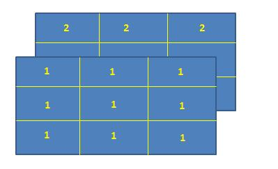 Fig 1.  Three Dimensional Array