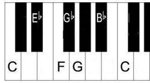 Play the blues scale and sing along using any syllable.  Go up and then down.  Memorize this sound in your mind.