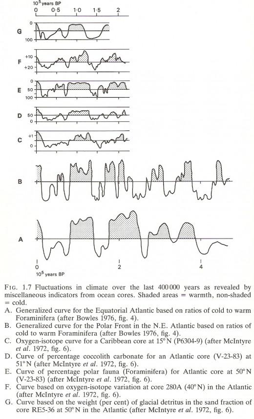 Figure 5: (Goudie, 22)