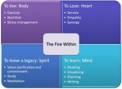 How to Achieve Personal Growth and Balance I - the fire within