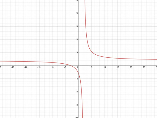 A rational function graphed