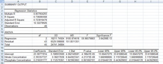 Statistical output from the regression created by the Regression Tool from the Analysis ToolPak in Excel 2007 and Excel 2010.